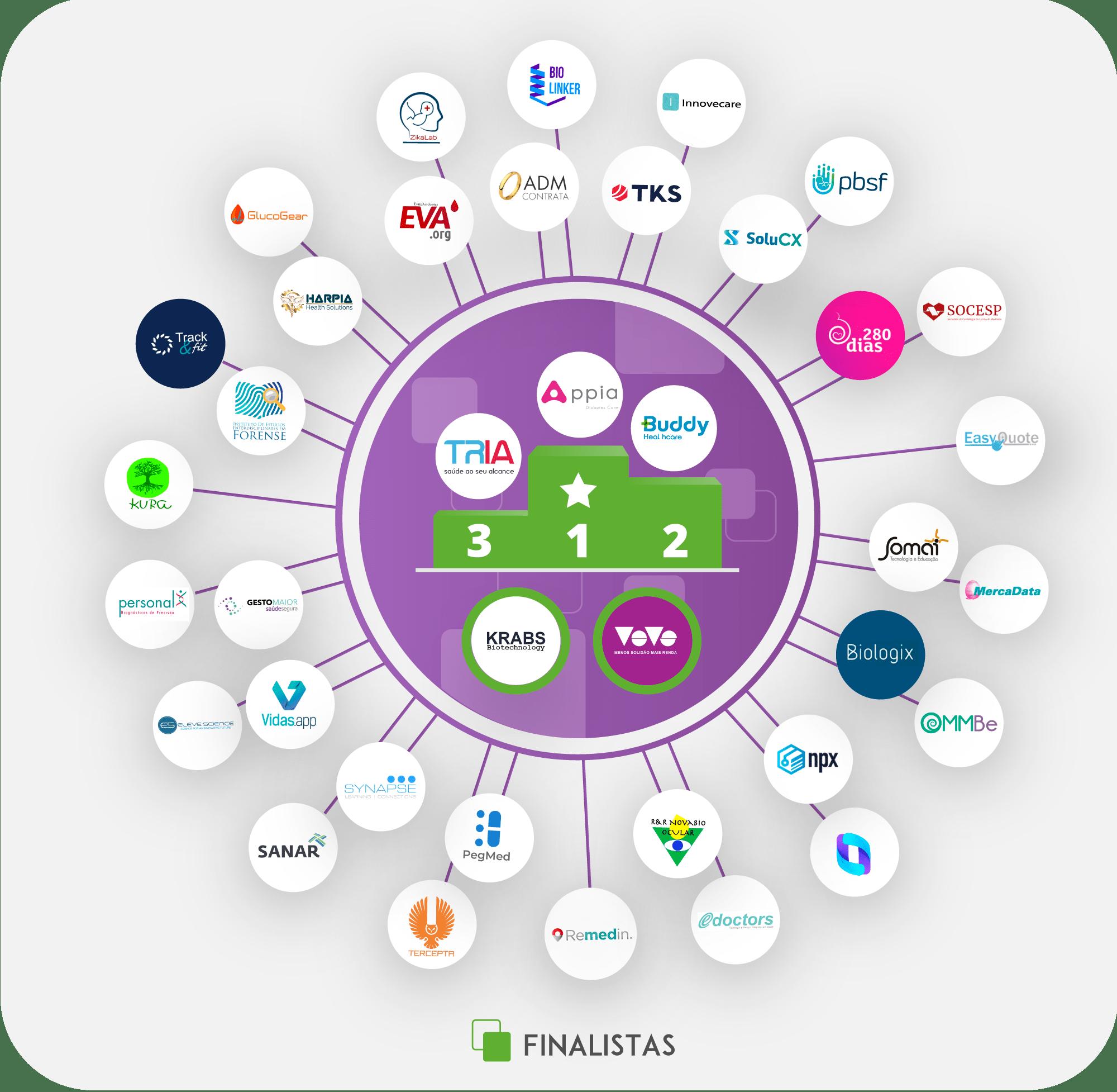 A imagem mostra o Mapa das startups